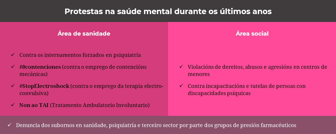 Gráfico movementos de saúde mental.